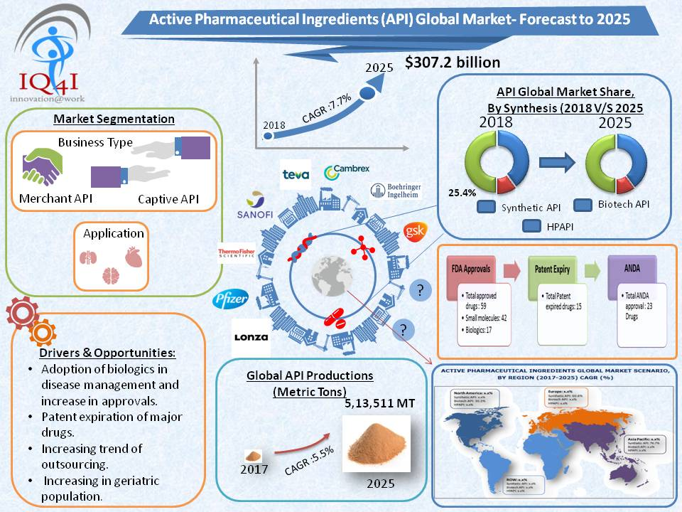 Active Pharmaceutical Ingredients (API) Global Market estimated to be worth $307.2 billion by 2025