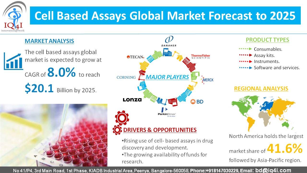 Cell-Based Assays Global Market estimated to be worth $20.1 billion by 2025