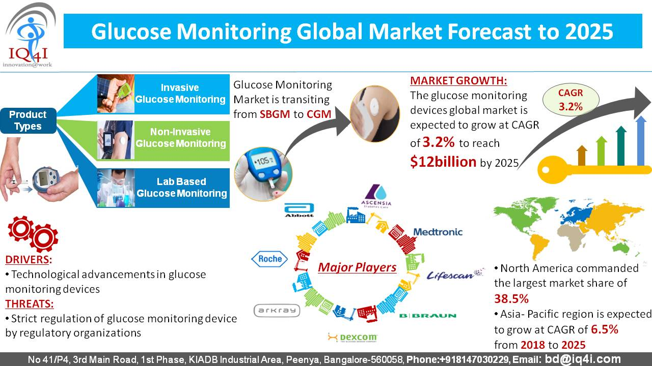 Glucose Monitoring Global Market estimated to be worth $12,897.0 million by 2025