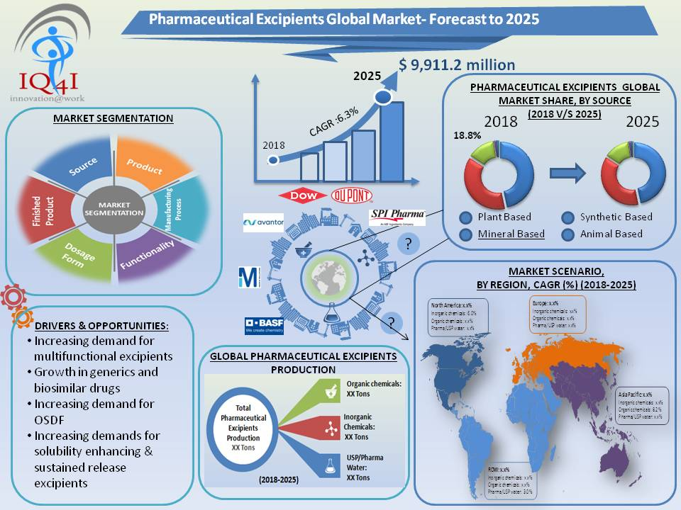 Pharmaceutical Excipients Global Market estimated to be worth $9.9 billion by 2025