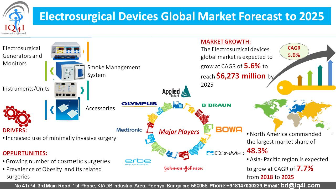 Electrosurgical devices Global Market estimated to be worth $6,273.2 million by 2025