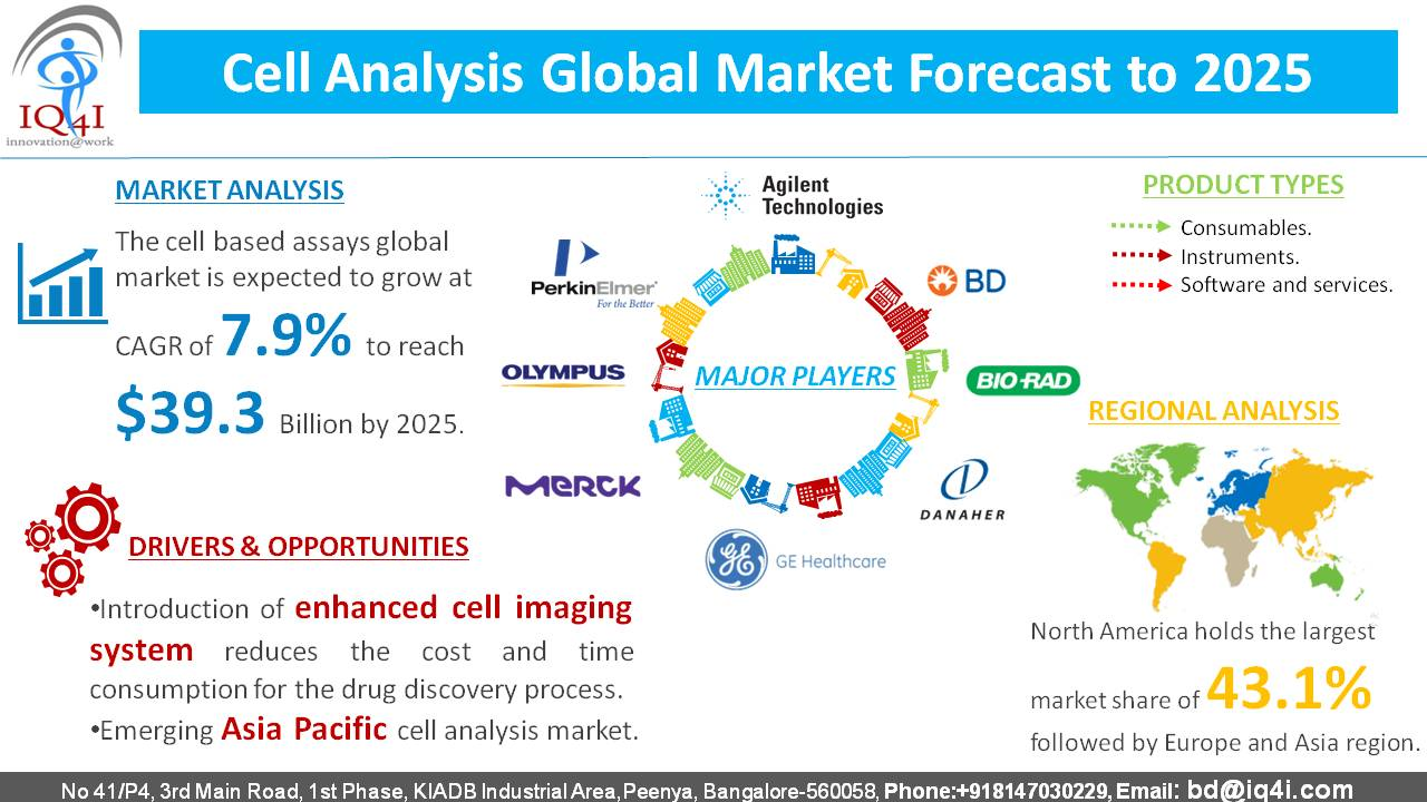 Cell analysis global market expected to be worth $39,322.3 million by 2025