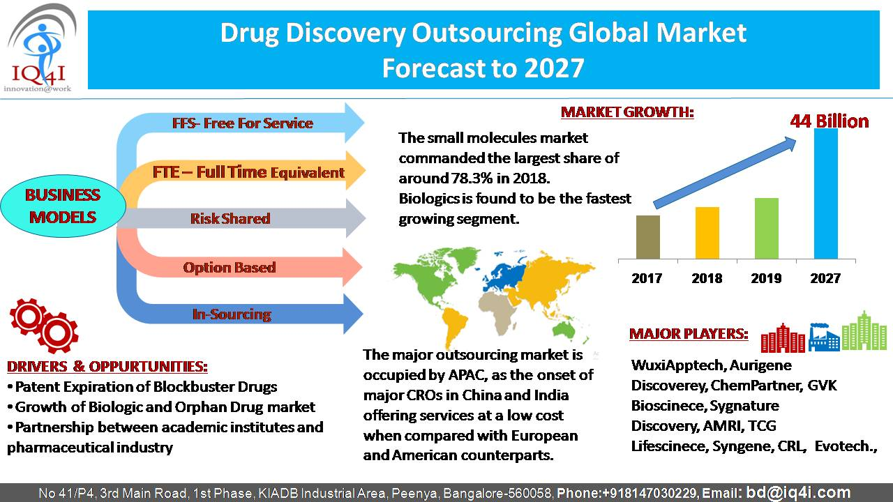 Drug Discovery Outsourcing (DDO) Global Market worth $44.0 Billion by 2027