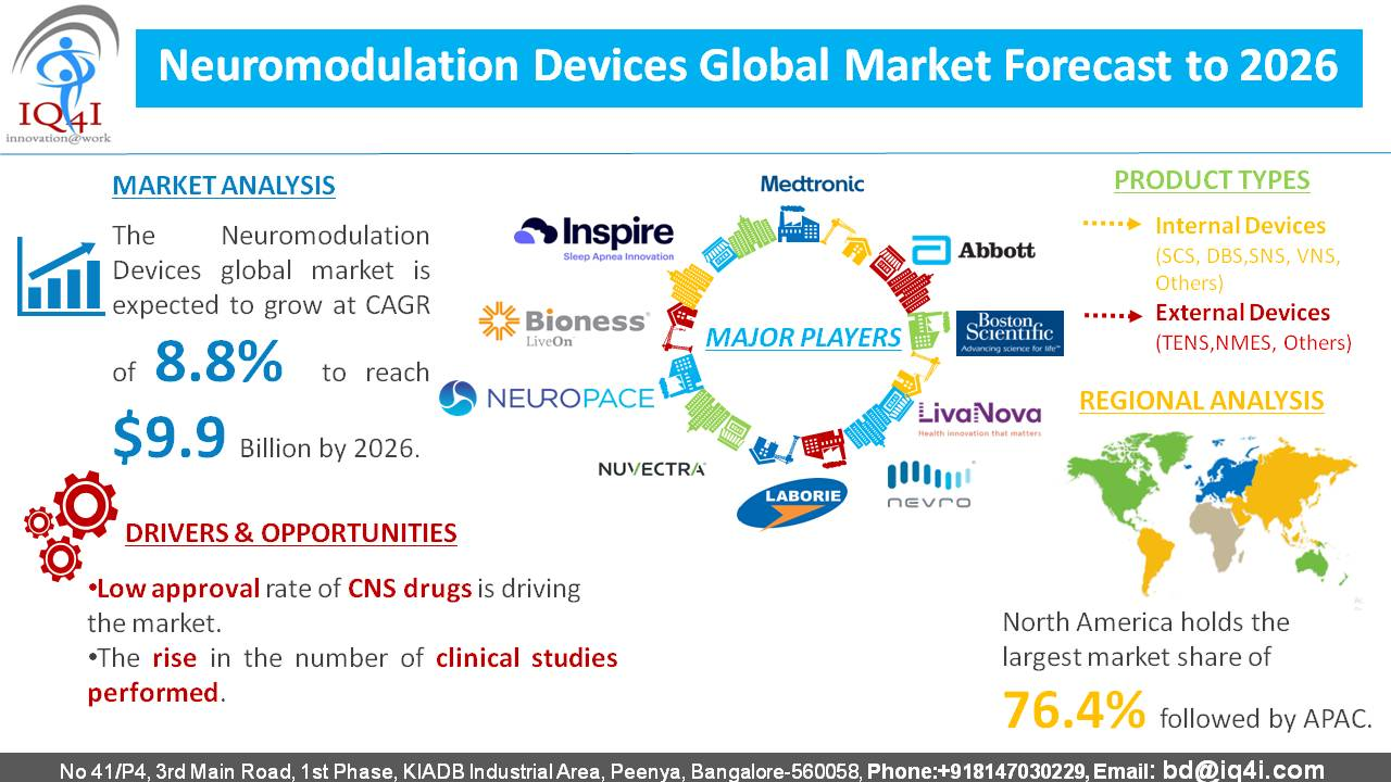 Neuromodulation Devices Global Market estimated to be worth $9.9 billion by 2026