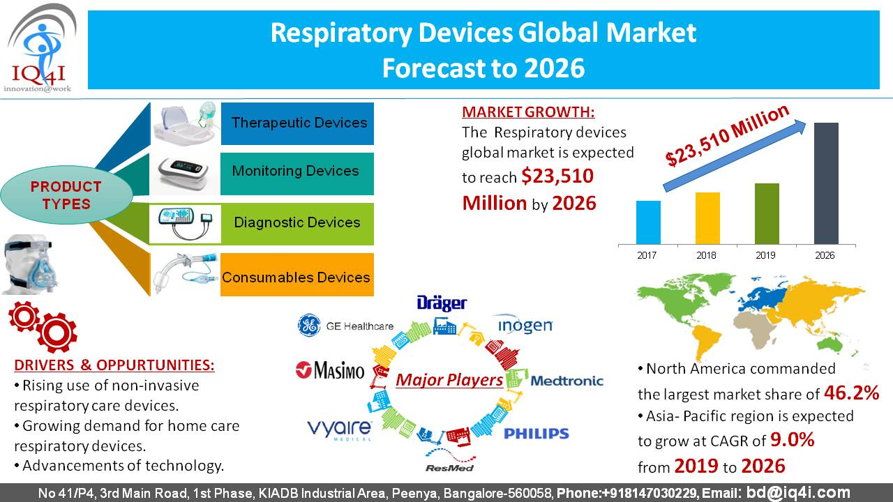 Respiratory Care Devices Global Market estimated to be worth $23.5 billion by 2026