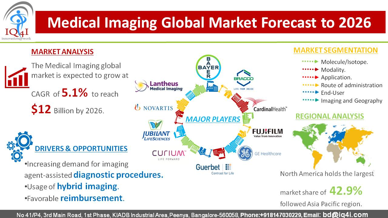 Medical Imaging Agents Global Market estimated to be worth $12,290.7 million by 2026