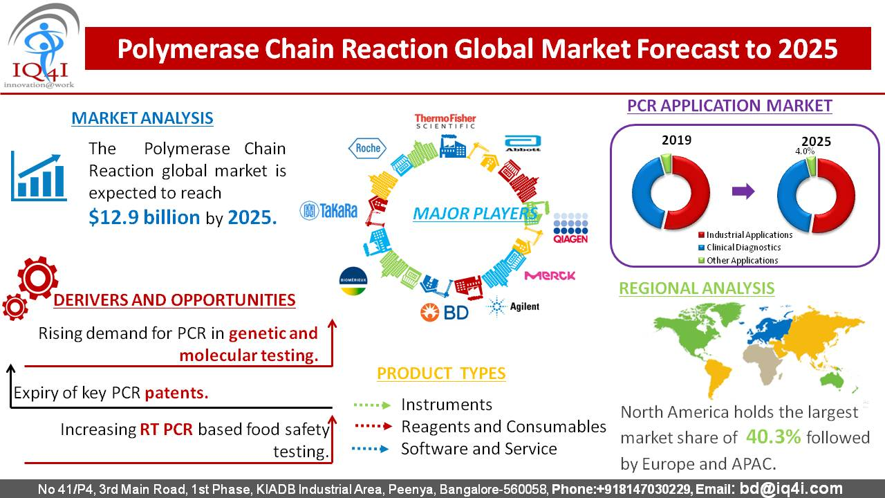 Polymerase Chain Reaction (PCR) Global Market estimated to be worth $12.9 billion by 2025