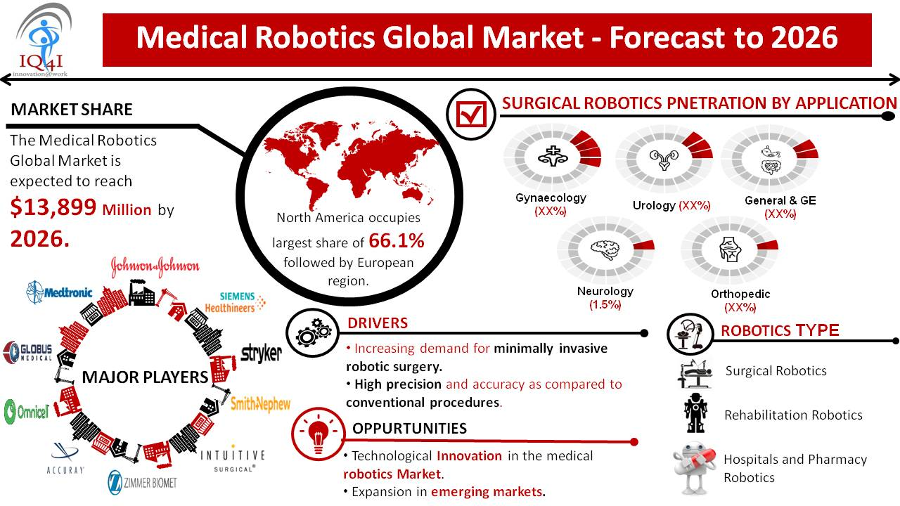 Medical Robotics Global Market estimated to be worth $13.9 billion by 2026