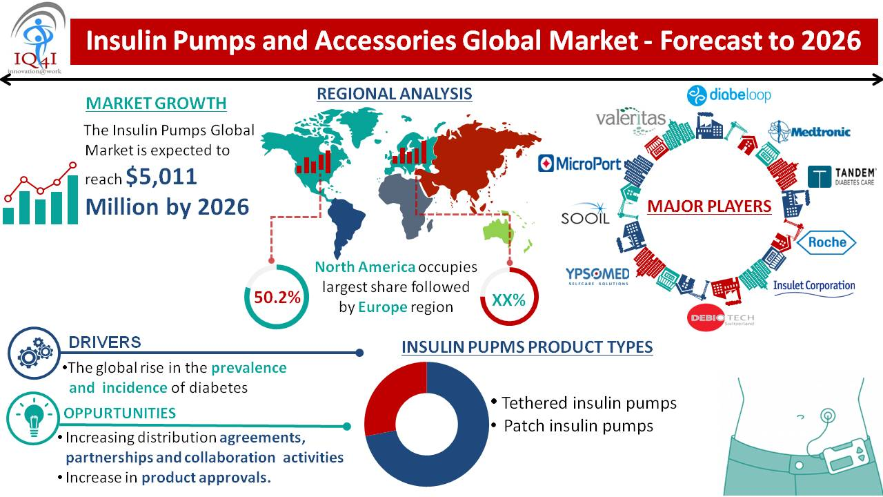 Insulin pumps and Accessories Global Market estimated to be worth $5,011.5 million by 2026