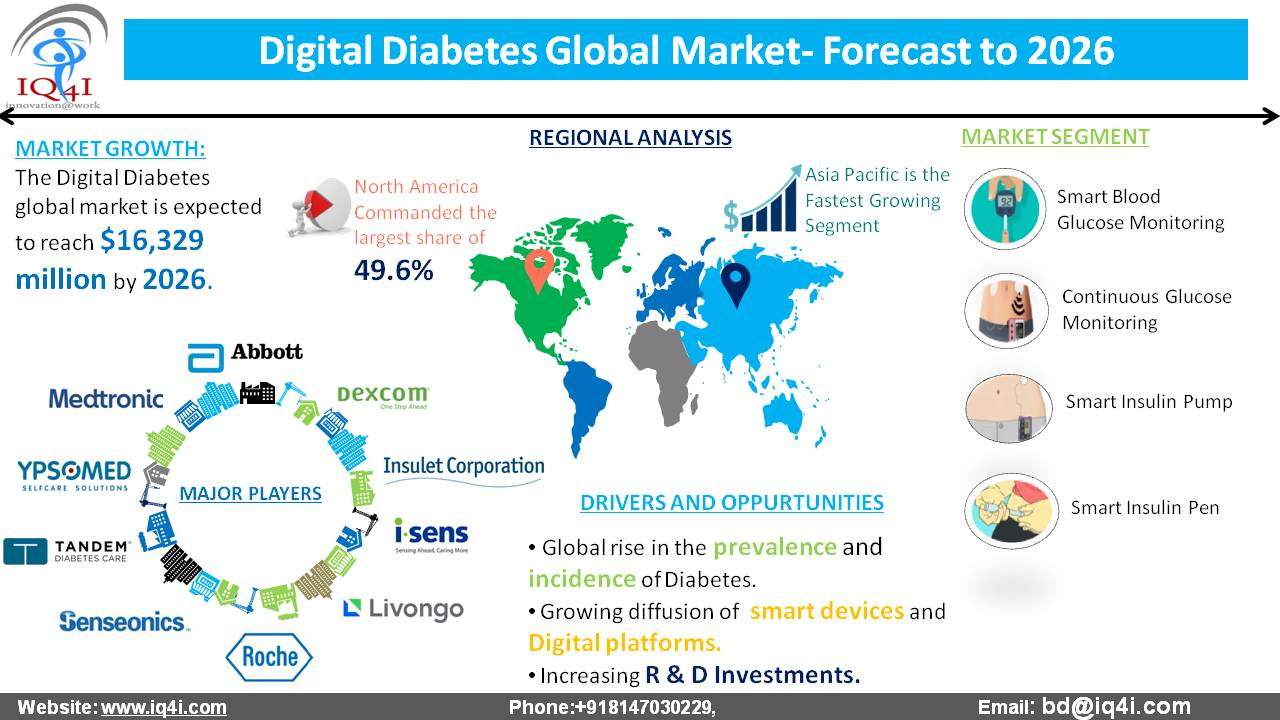 Digital Diabetes Global Market estimated to be worth $16,329.6 million by 2026