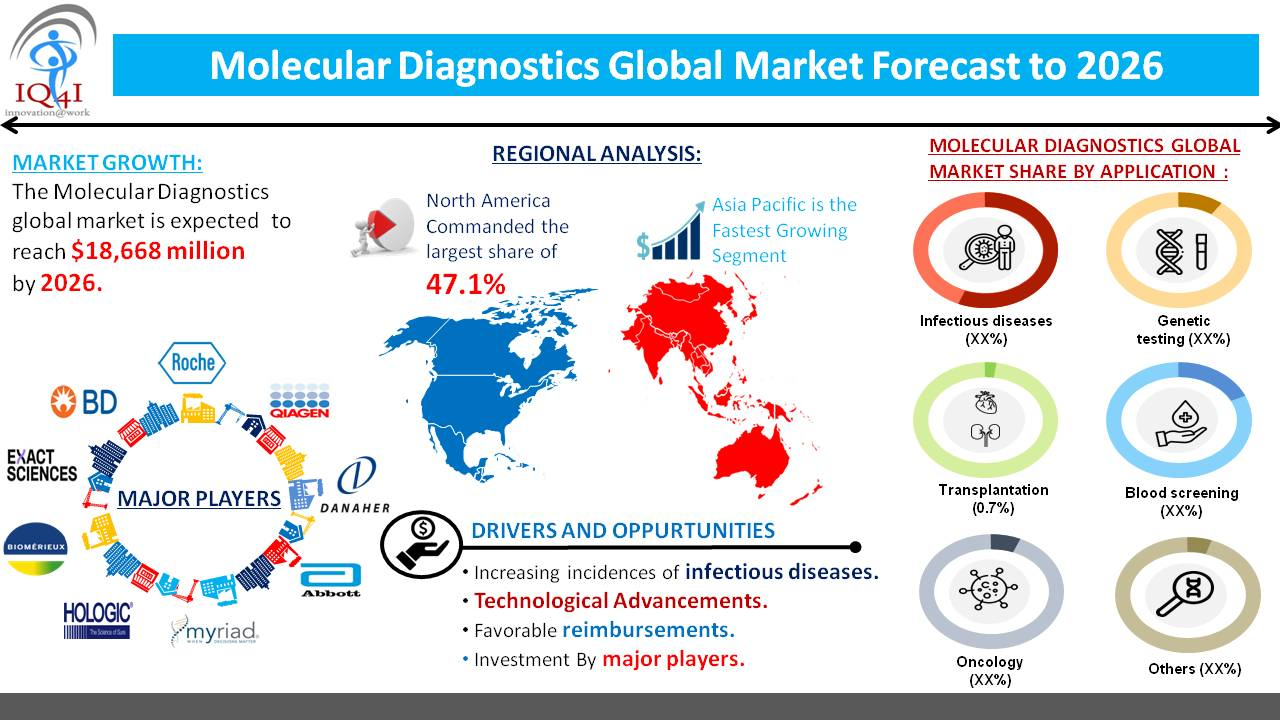 Molecular Diagnostics Global Market estimated to be worth $18.7 billion by 2026