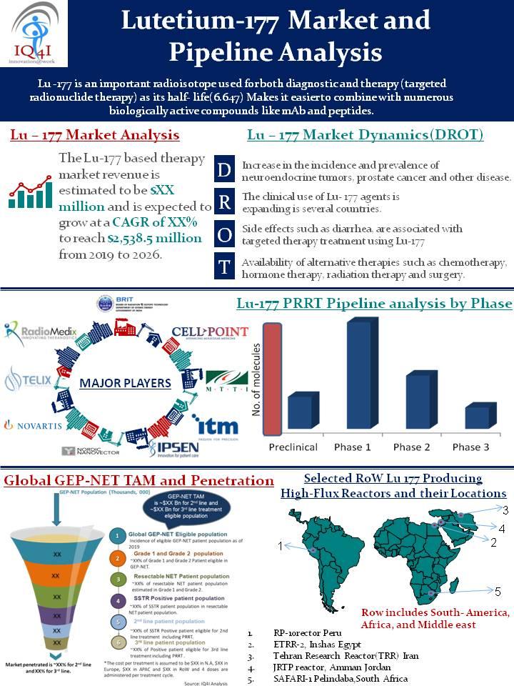 """Lutetium-177 (Lu-177) market and pipeline analysis - Forecast to 2026"""