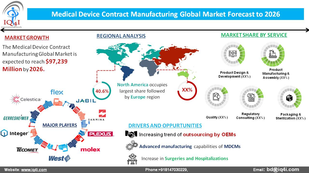 Medical Device Contract Manufacturing Global Market estimated to be worth $97.2 billion by 2026