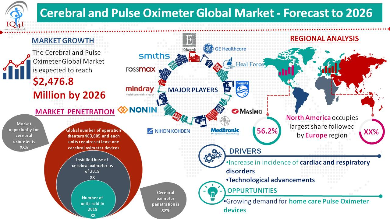 Cerebral and Pulse Oximeter Global Market estimated to be worth $2,476.8 million by 2026