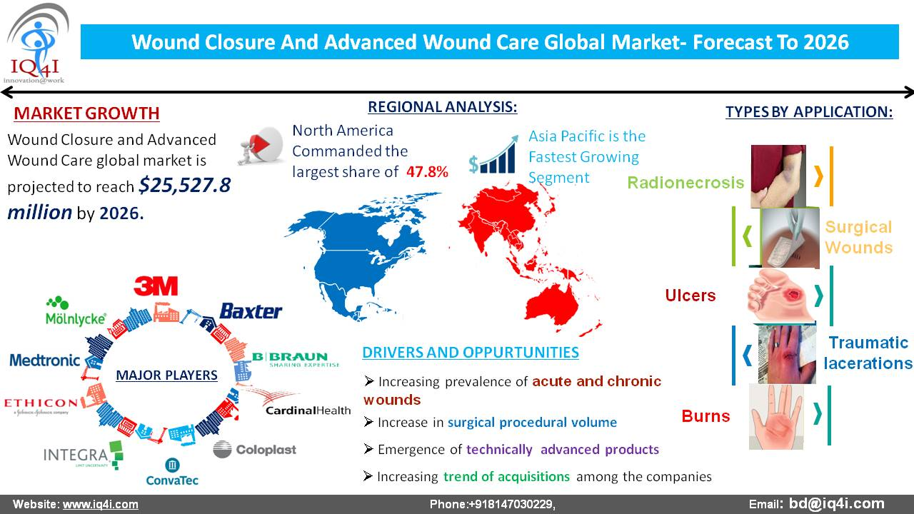 Wound Closure and Advanced Wound Care Global Market estimated to be worth $25.5 billion by 2026