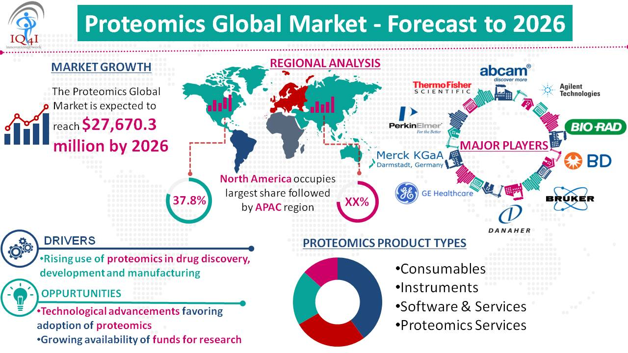 Proteomics Global Market estimated to be worth $27,670.3 million by 2026.