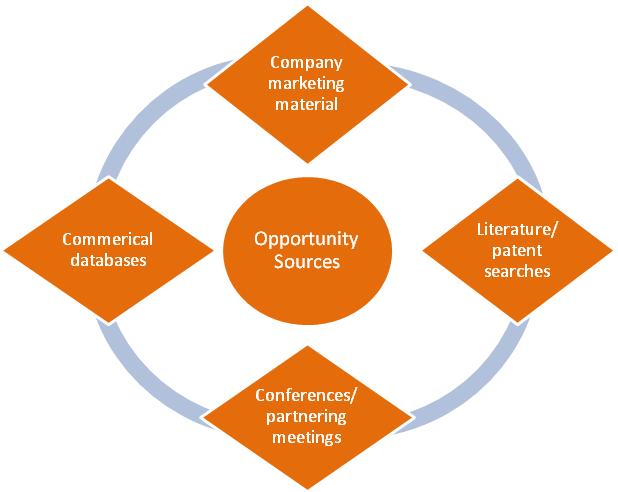 Business Development 2