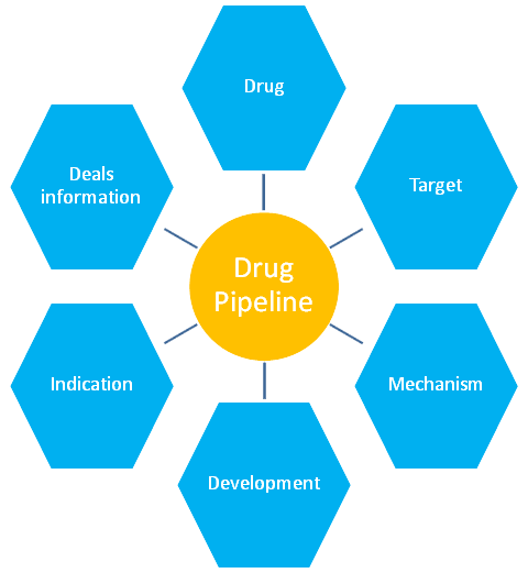 Drug Pipeline Analysis